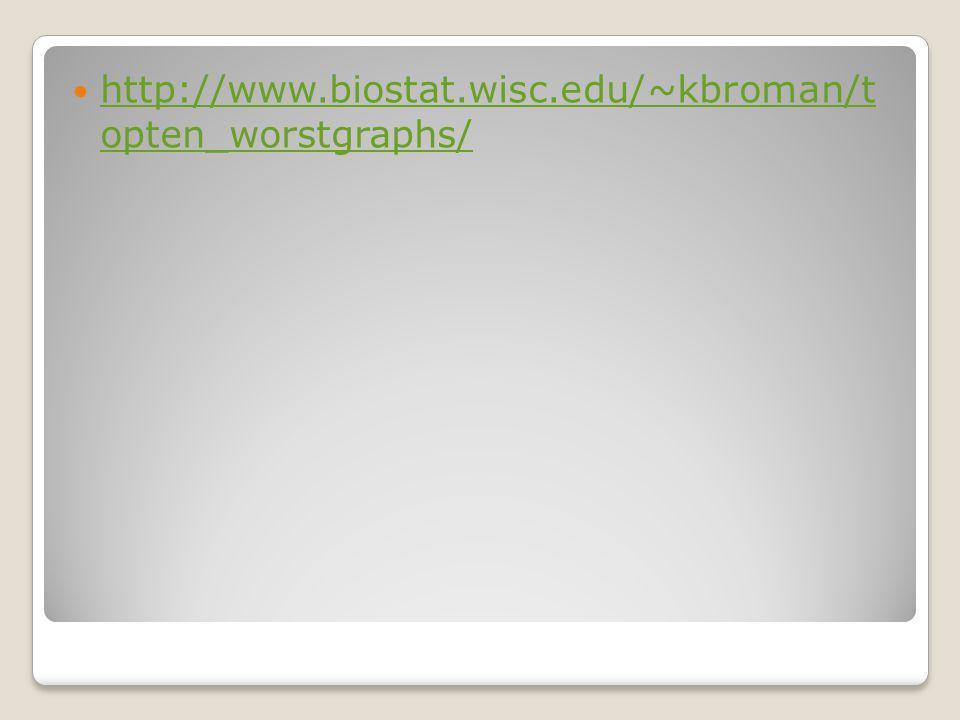 http://www.biostat.wisc.edu/~kbroman/t opten_worstgraphs/ http://www.biostat.wisc.edu/~kbroman/t opten_worstgraphs/