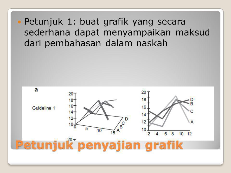 Petunjuk penyajian grafik Petunjuk 1: buat grafik yang secara sederhana dapat menyampaikan maksud dari pembahasan dalam naskah