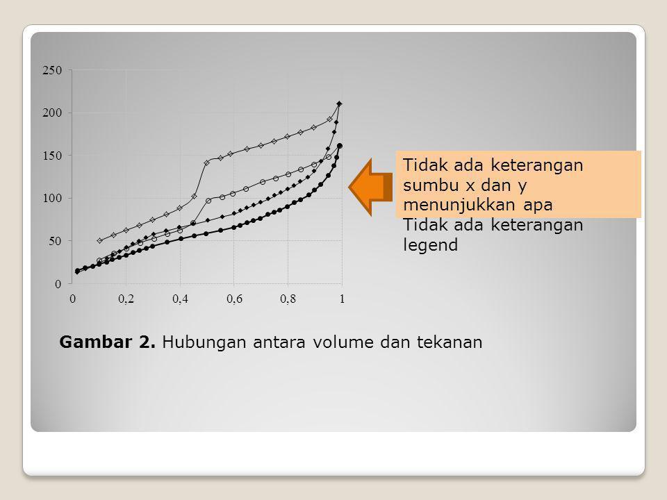 Gambar 2. Hubungan antara volume dan tekanan Tidak ada keterangan sumbu x dan y menunjukkan apa Tidak ada keterangan legend