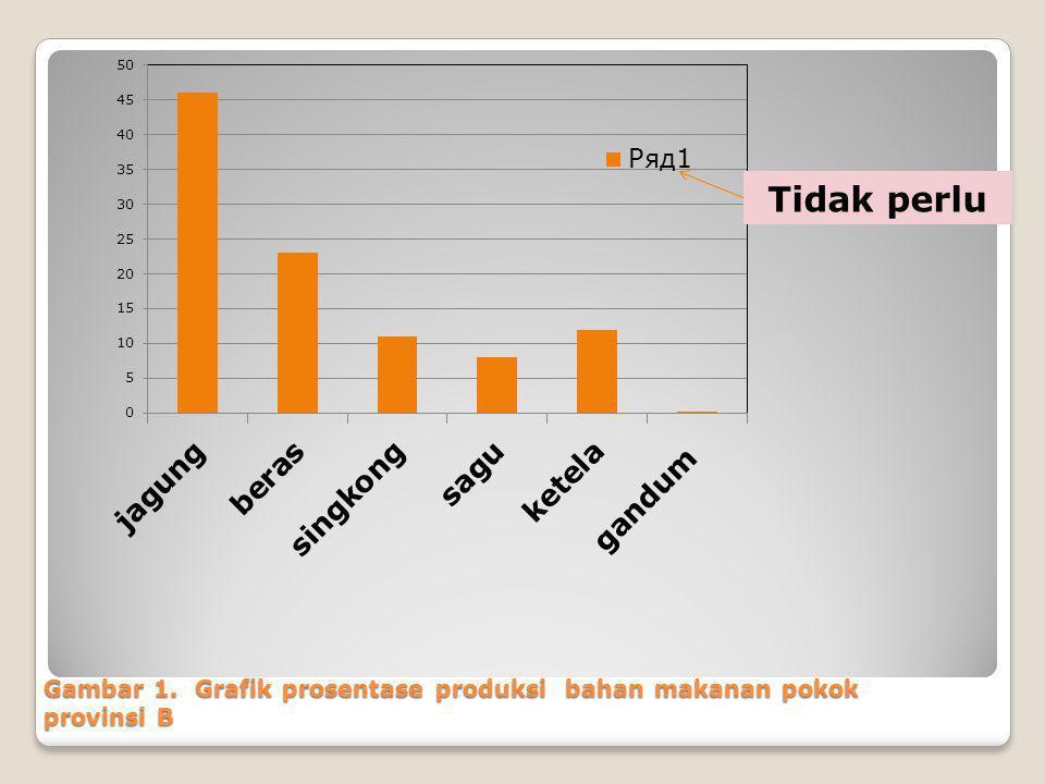 Gambar 1. Grafik prosentase produksi bahan makanan pokok provinsi B Tidak perlu