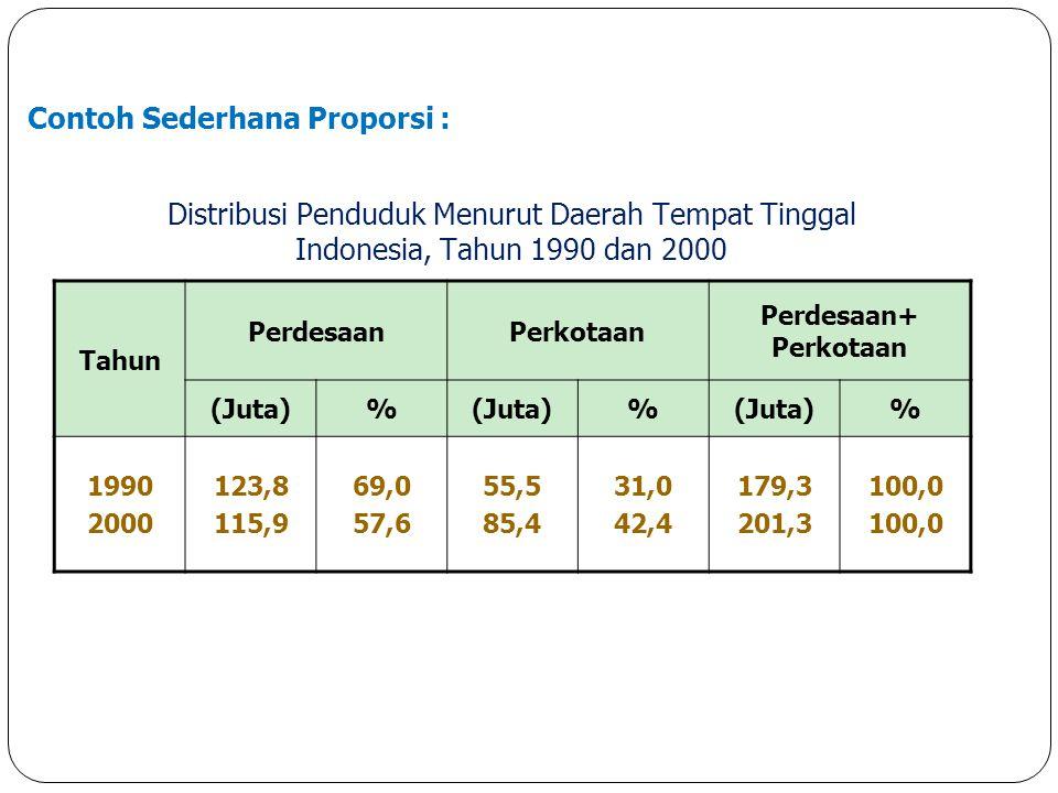 Contoh Sederhana Proporsi : Tahun PerdesaanPerkotaan Perdesaan+ Perkotaan (Juta)% % % 1990 2000 123,8 115,9 69,0 57,6 55,5 85,4 31,0 42,4 179,3 201,3