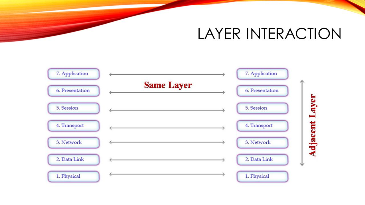 LAYER INTERACTION
