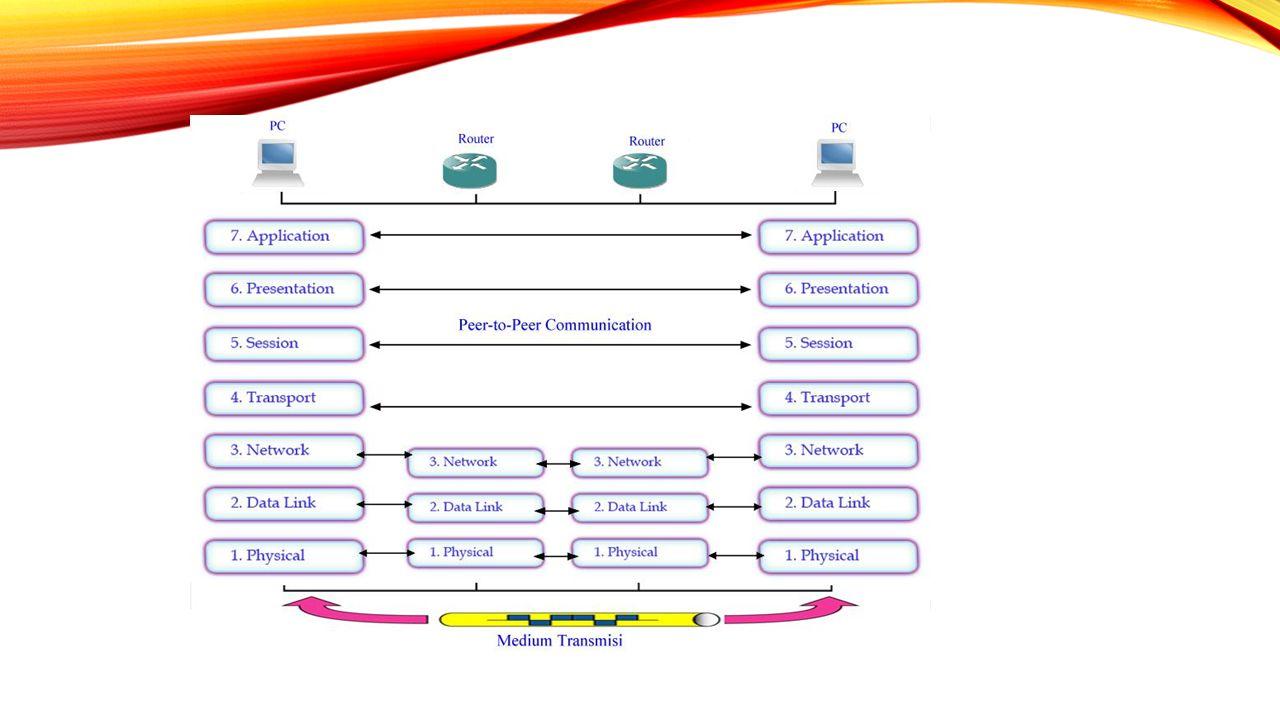Perbedaan Model OSI dan TCP/IP : TCP/IP mengkombinasikan layer OSI presentation dan session menjadi satu layer application.