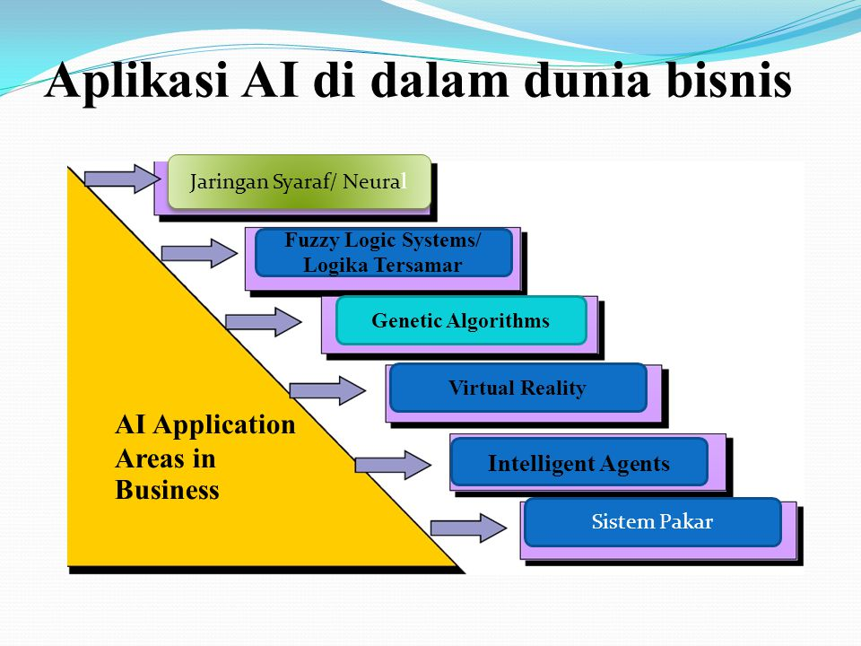 Aplikasi AI di dalam dunia bisnis Jaringan Syaraf/ Neural Fuzzy Logic Systems/ Logika Tersamar Genetic Algorithms Virtual Reality Intelligent Agents S