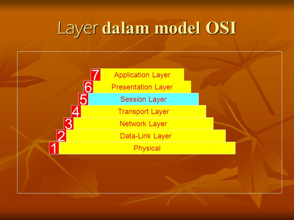 Layer dalam model OSI Application Layer Session Layer Presentation Layer Transport Layer Network Layer Data-Link Layer Physical 7 6 5 4 3 2 1