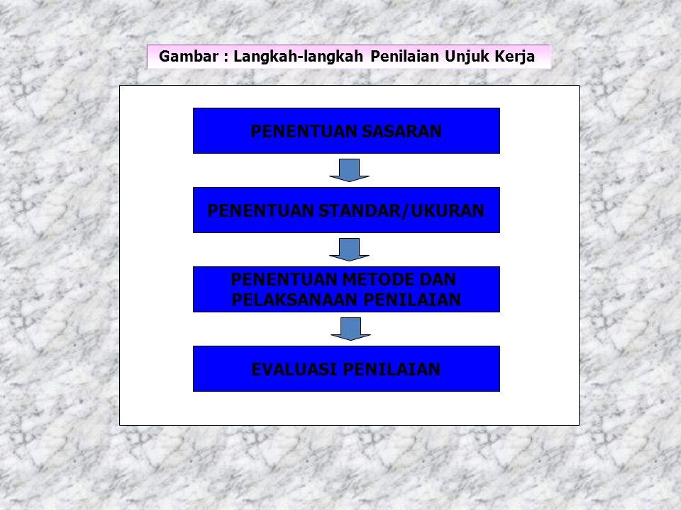 Gambar : Langkah-langkah Penilaian Unjuk Kerja PENENTUAN SASARAN PENENTUAN STANDAR/UKURAN PENENTUAN METODE DAN PELAKSANAAN PENILAIAN EVALUASI PENILAIA