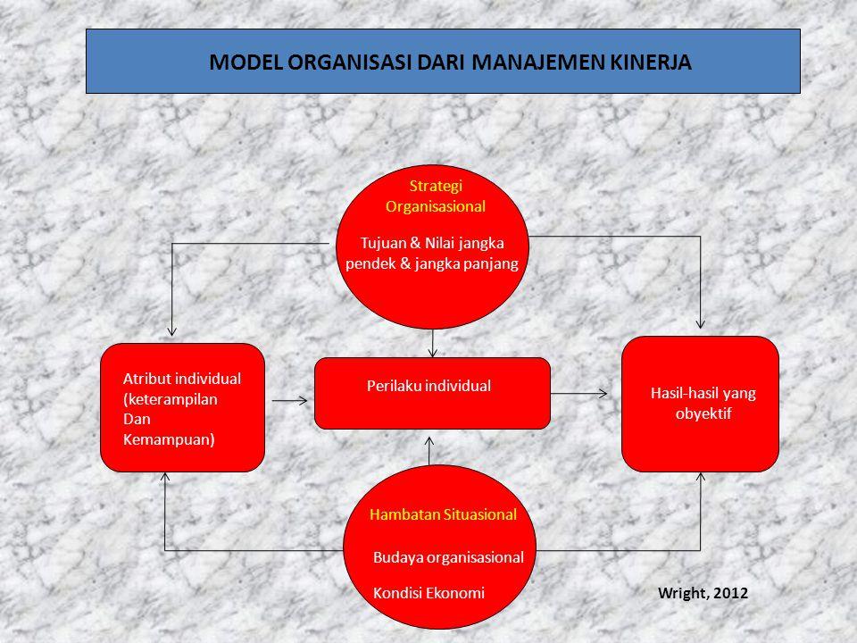 Strategi Organisasional Tujuan & Nilai jangka pendek & jangka panjang Hasil-hasil yang obyektif Perilaku individual Hambatan Situasional Budaya organi