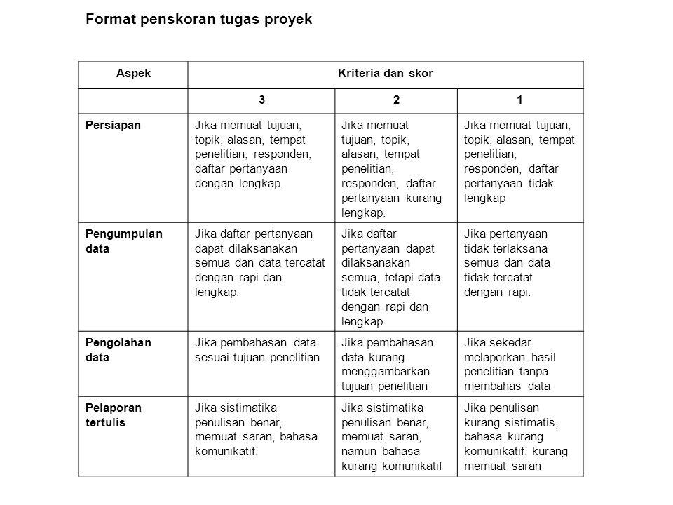Format penskoran tugas proyek AspekKriteria dan skor 321 PersiapanJika memuat tujuan, topik, alasan, tempat penelitian, responden, daftar pertanyaan d