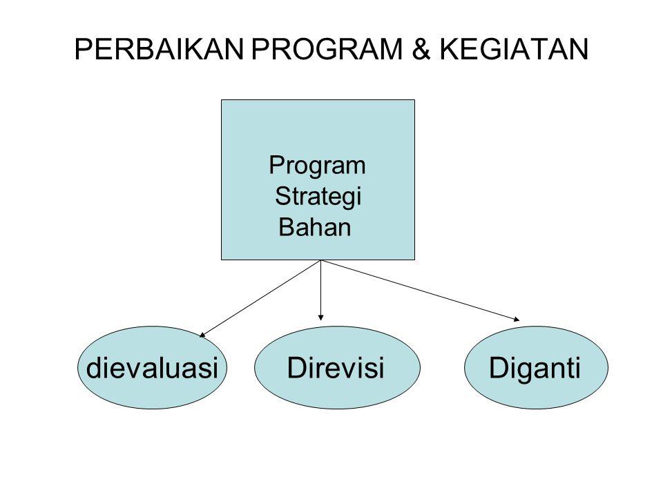 Program Strategi Bahan dievaluasiDirevisiDiganti