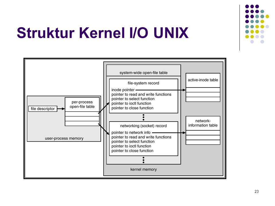 23 Struktur Kernel I/O UNIX