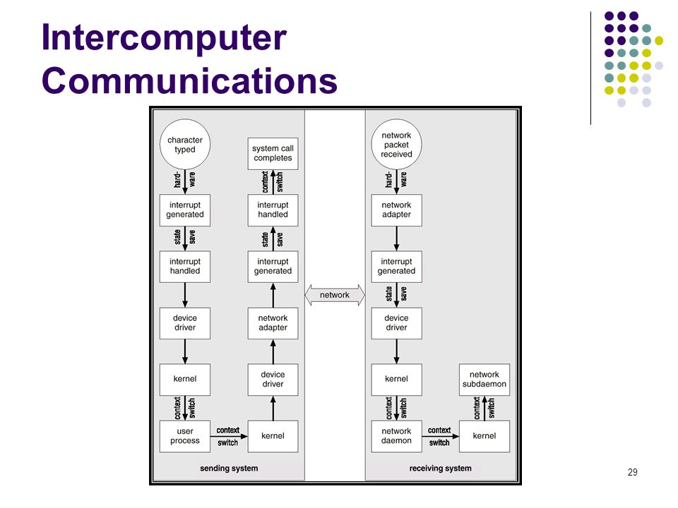 29 Intercomputer Communications
