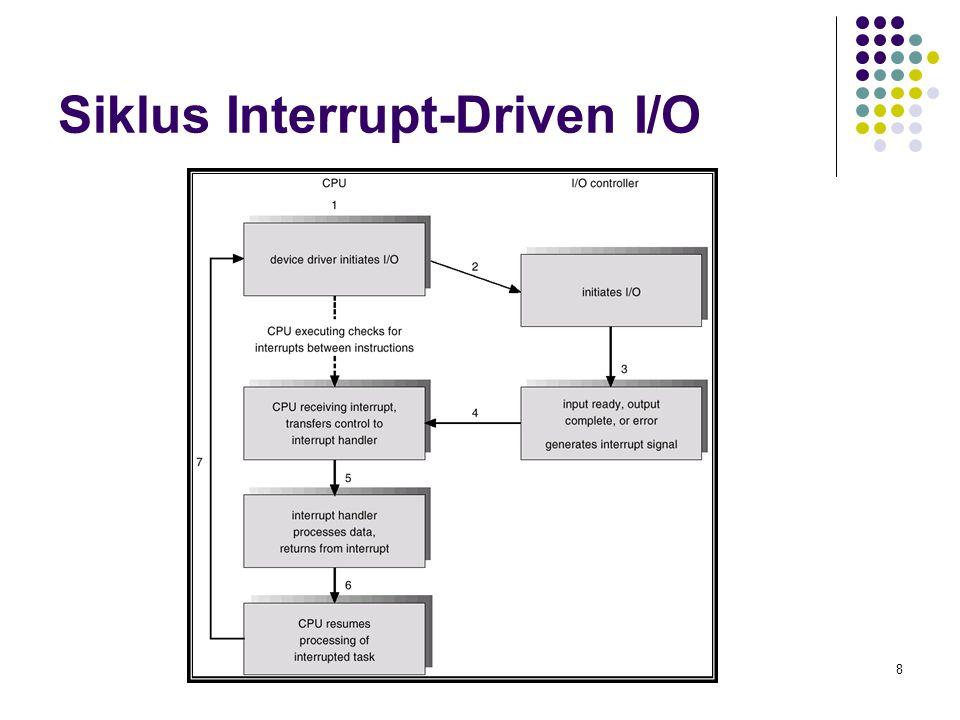 19 Subsystem Kernel I/O Scheduling Beberapa permintaan I/O dipesan melalui urutan device Untuk beberapa Sistem Operasi cukup wajar Buffering – menyimpan data di memori ketika transfer antar device Untuk mengatasi kecepatan yang tidak sepadan Untuk mengatasi ukuran transfer yang tidak sepadan Untuk pengelolaan copy semantics