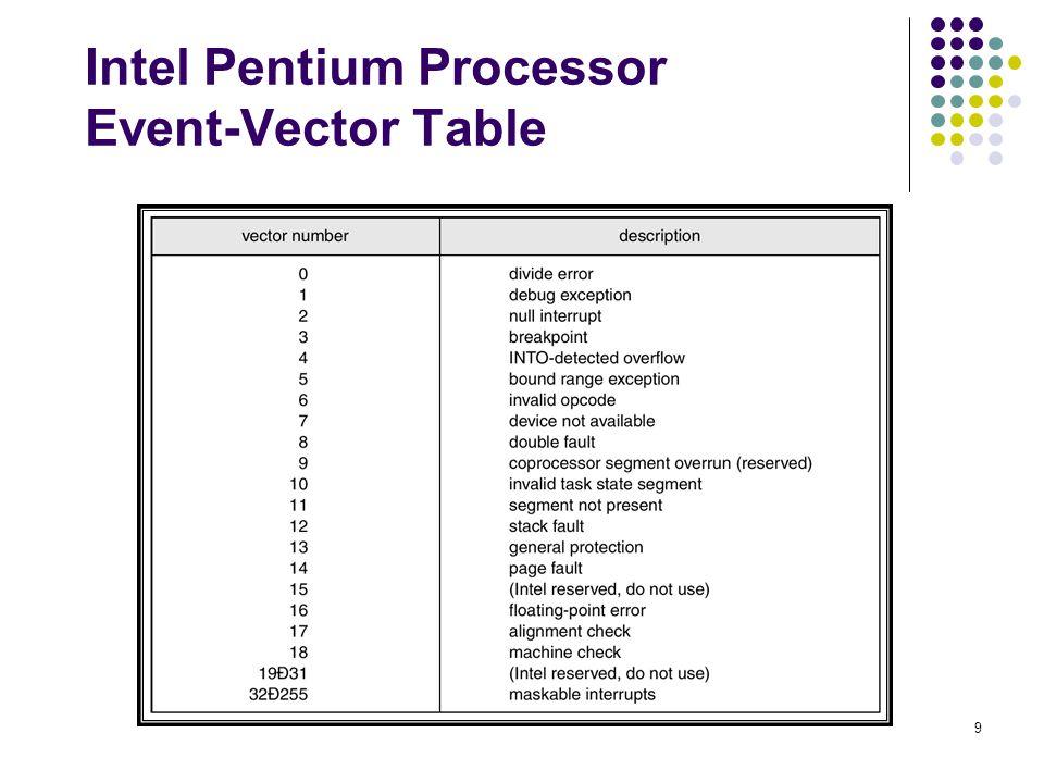 9 Intel Pentium Processor Event-Vector Table