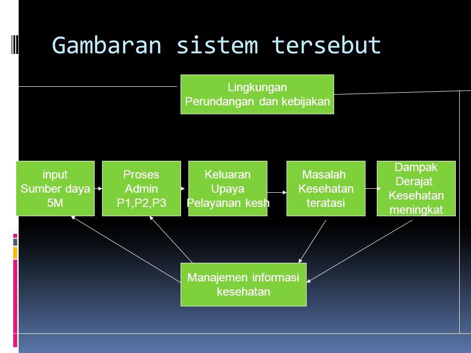 Unsur dan komponen sistem kesehatan  Lingkungan : adalah keadaan umum dan sektor – sektor lain yang terkait seperti kebijakan, peraturan dan perundan