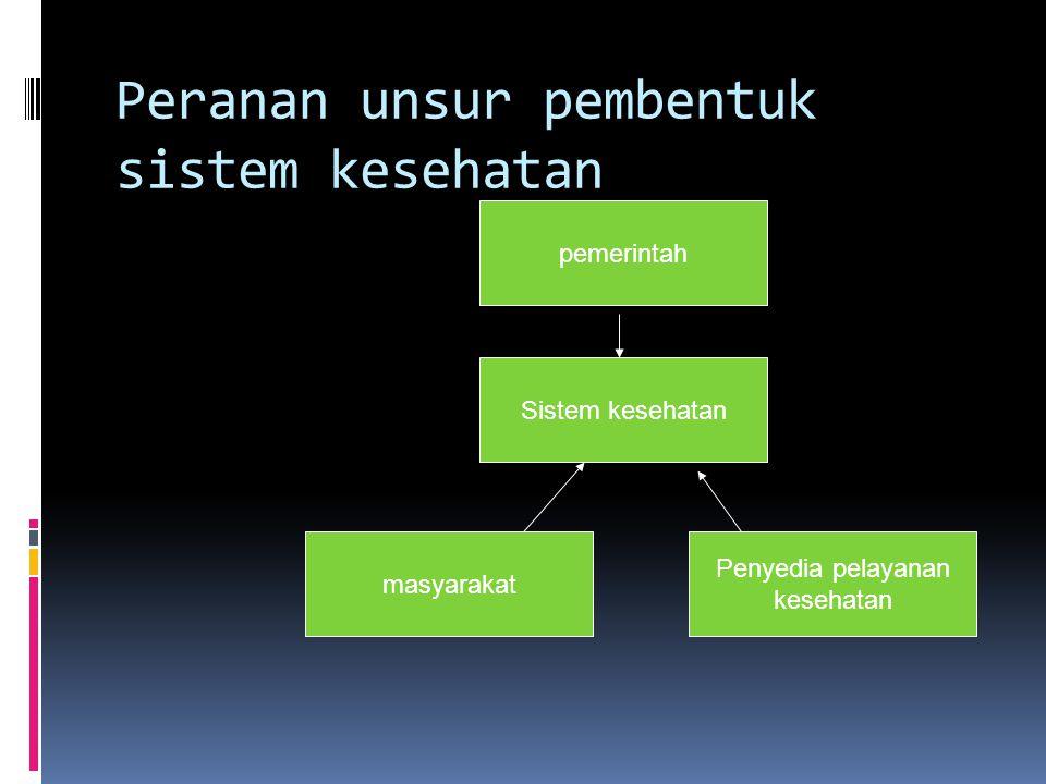 Bentuk pokok sistem kesehatan  Peranan unsur pembentuk sistem kesehatan Pemerintah : bertanggung jawab merumuskan kebijakan kesehatan Masyarakat : me