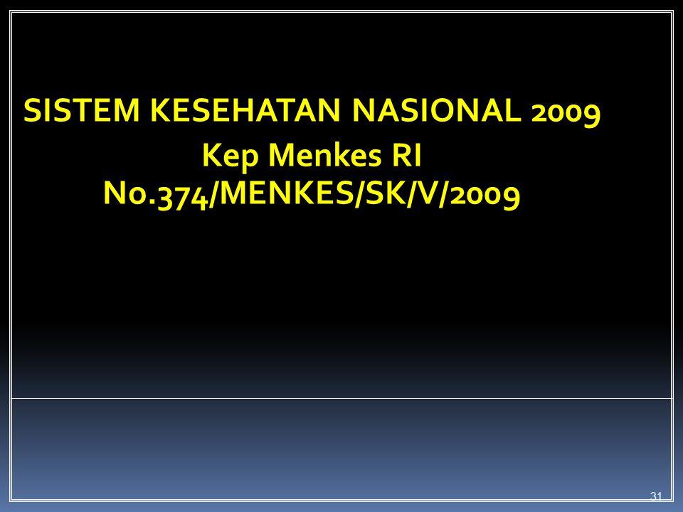 Subsistem dalam sistem kesehatan  Subsistem pelayanan kesehatan  Subsistem pembiayaan kesehatan Sistem kesehatan Sub sistem Pelayanan kesehatan Sub