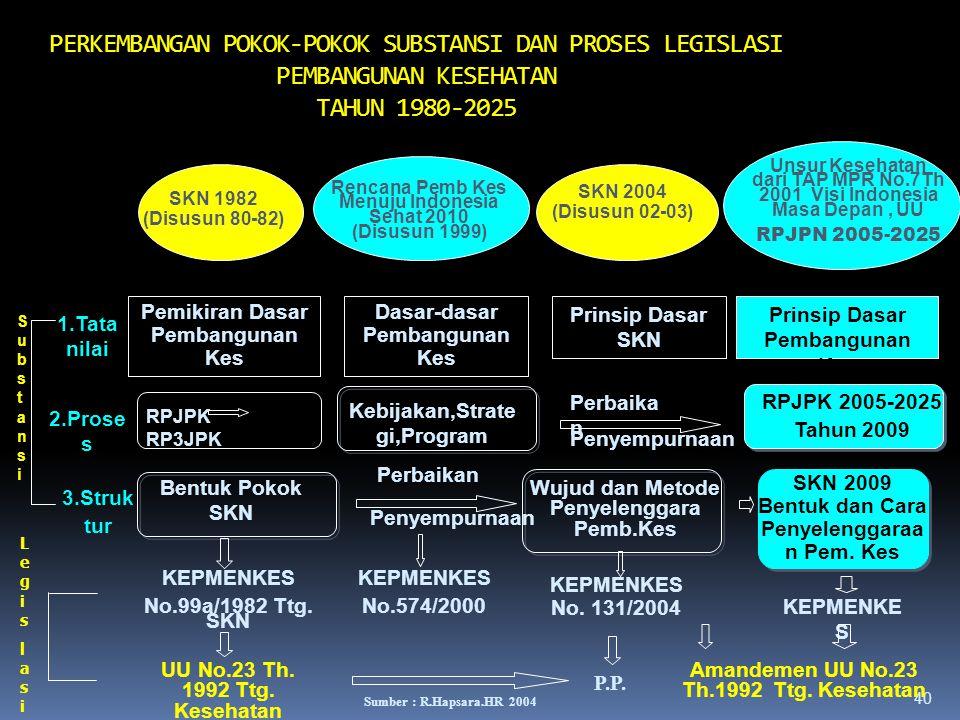 39 PEMBANGUNAN KESEHATAN DI INDONESIA UNSUR PELAKSANAAN, MANAJEMEN DAN PENGEMBANGANNYA Pembangunan Kesehatan* 2. Manajemen Elaborasi dari Pelaksanaan