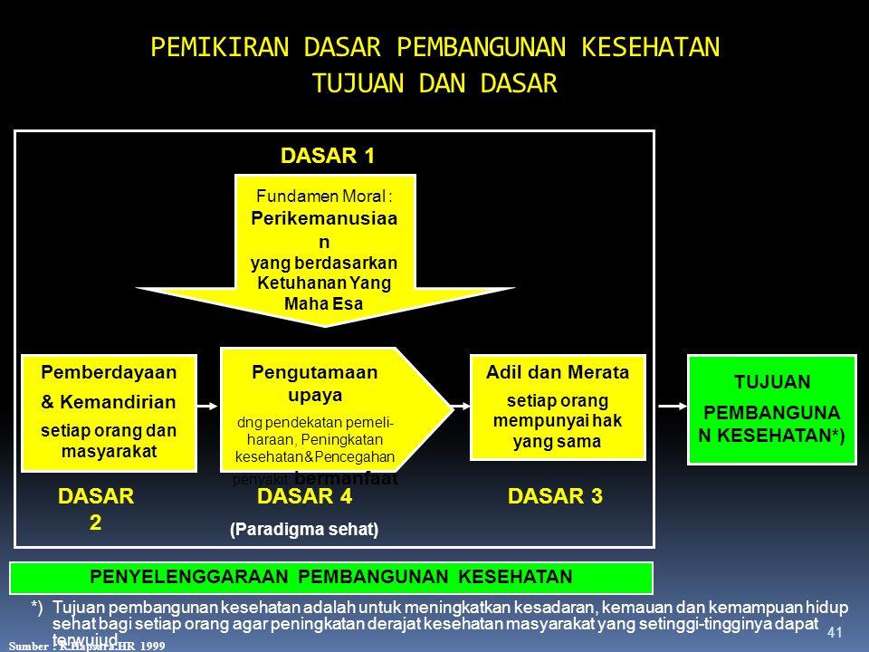 40 PERKEMBANGAN POKOK-POKOK SUBSTANSI DAN PROSES LEGISLASI PEMBANGUNAN KESEHATAN TAHUN 1980-2025 SKN 1982 (Disusun 80-82) Rencana Pemb Kes Menuju Indo