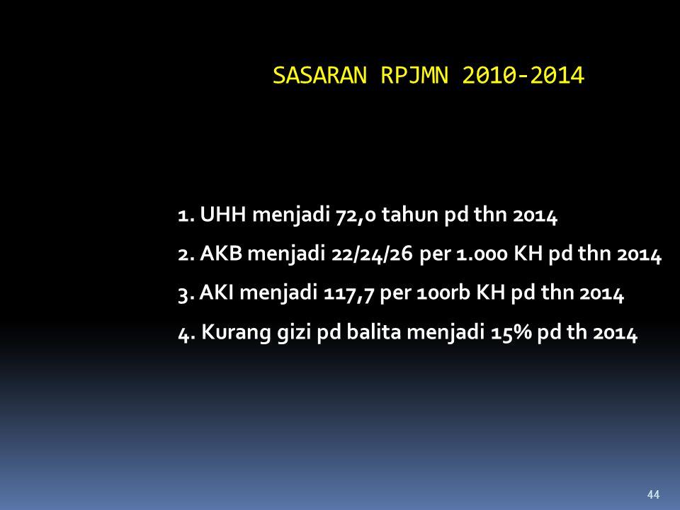 43 STRATEGI PEMBANGUNAN KESEHATAN RPJPK 2005-2025 1. Pembangunan Nasional Berwawasan Kesehatan 2.Pemberdayaan Masyarakat dan Daerah 3. Pengembangan Up