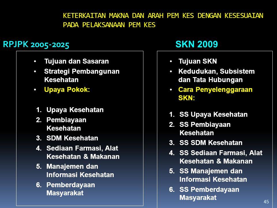 44 SASARAN RPJMN 2010-2014 1. UHH menjadi 72,0 tahun pd thn 2014 2. AKB menjadi 22/24/26 per 1.000 KH pd thn 2014 3. AKI menjadi 117,7 per 100rb KH pd