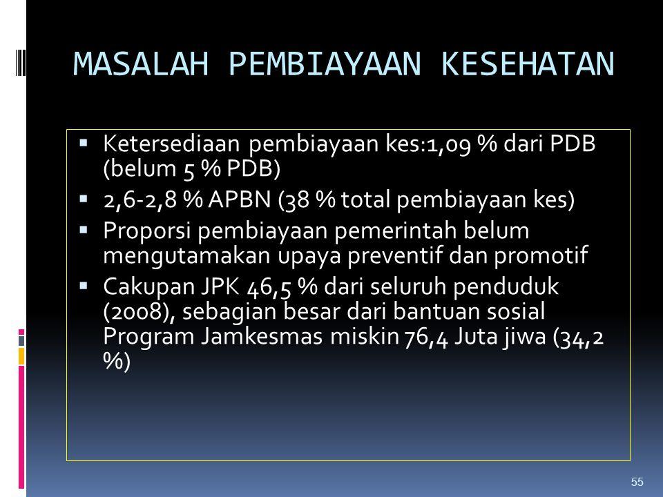 MASALAH UPAYA KESEHATAN  Akses. <= 5km 94,1 %, ratio puskes 3,8/100.000 (03)-- ?3,65/100/000 (2007).  Luas wilayah  Pemanfaatan 33,7 % (2007),kunju