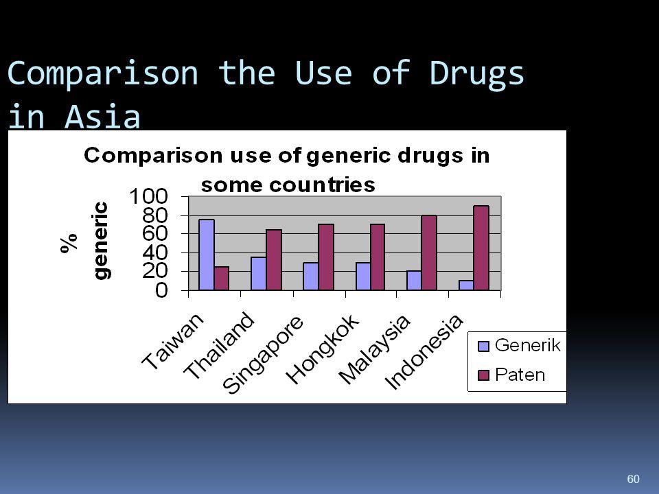 MASALAH Sediaan Farmasi, alkes dan makanan  Pengunaan obat rasional  DOEN/Generik di RS 49 %, Apotik kurang dari 47 %  Makanan: Pengelola industri