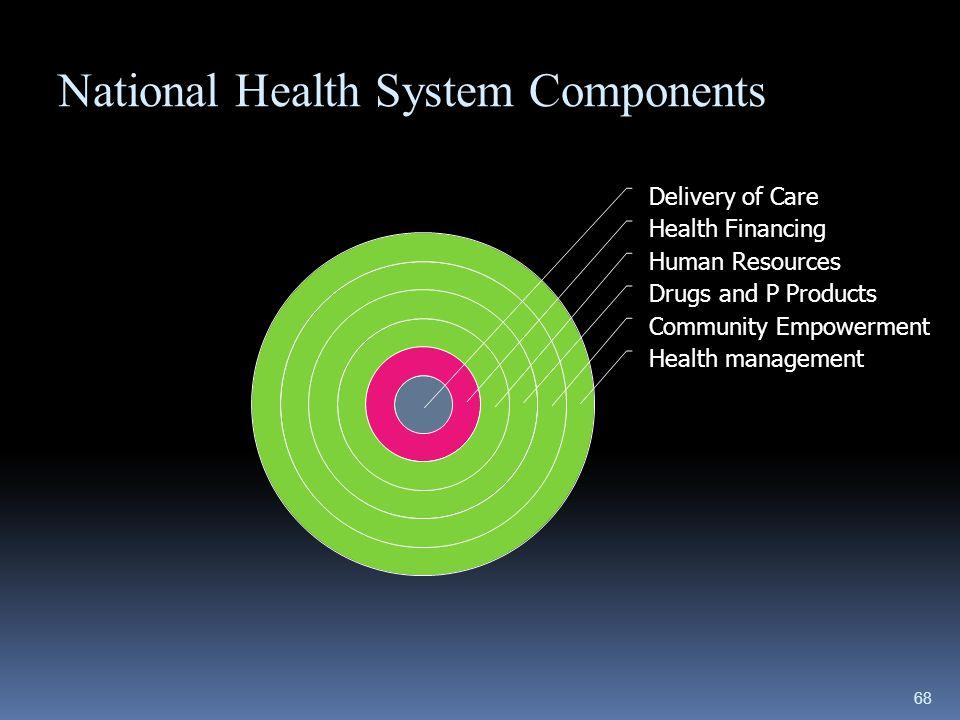 67 C.Subsistem SKN 1. Subsistem Upaya Kesehatan 2. Subsistem Pembiayaan Kesehatan 3. Subsistem Sumber Daya Manusia Kesehatan 4. Subsistem Sedian Farma