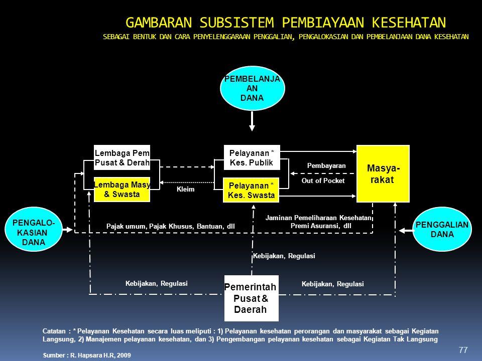 76 B. SUBSISTEM PEMBIAYAAN KESEHATAN (Lanjutan……….) 4. Prinsip: a.Kecukupan (minimal 15% total APBN/APBD) b.Efektif dan Efisien c.Adil dan Transparan