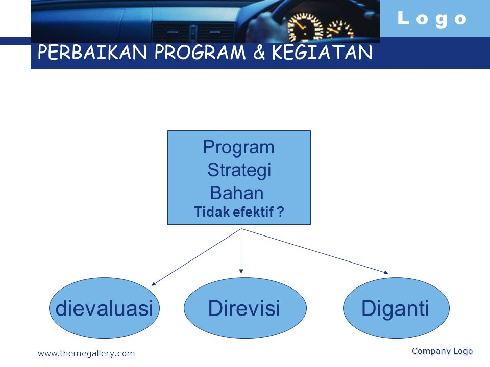 L o g o www.themegallery.com Company Logo PERBAIKAN PROGRAM & KEGIATAN Program Strategi Bahan Tidak efektif ? dievaluasiDirevisiDiganti