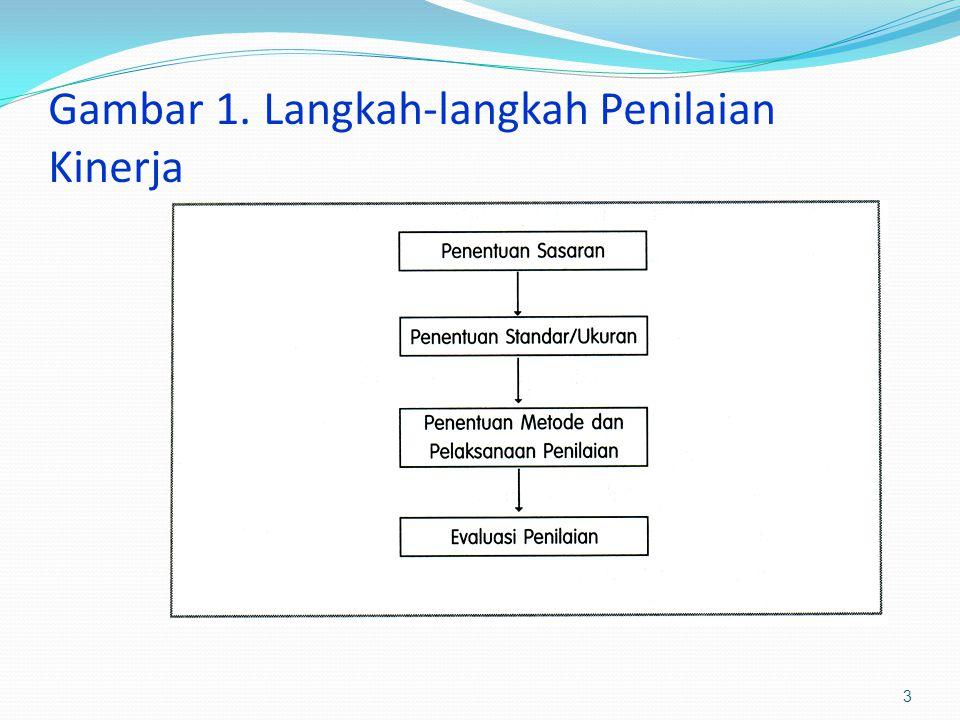Gambar 1. Langkah-langkah Penilaian Kinerja 3