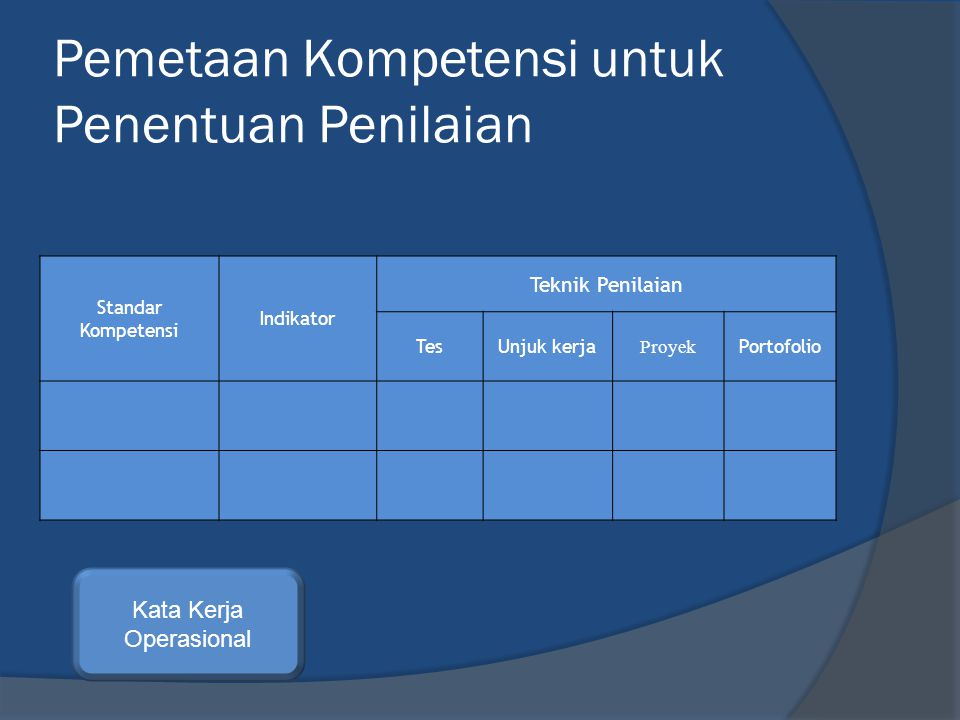 Pemetaan Kompetensi untuk Penentuan Penilaian Standar Kompetensi Indikator Teknik Penilaian TesUnjuk kerja Proyek Portofolio Kata Kerja Operasional