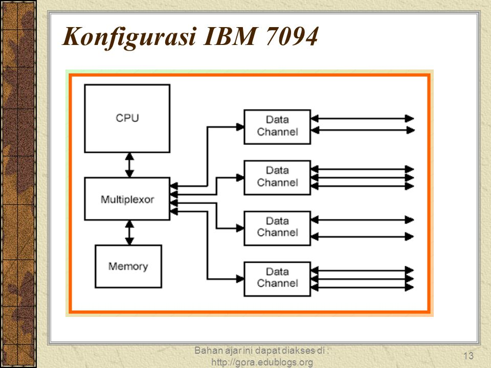 Bahan ajar ini dapat diakses di : http://gora.edublogs.org 13 Konfigurasi IBM 7094