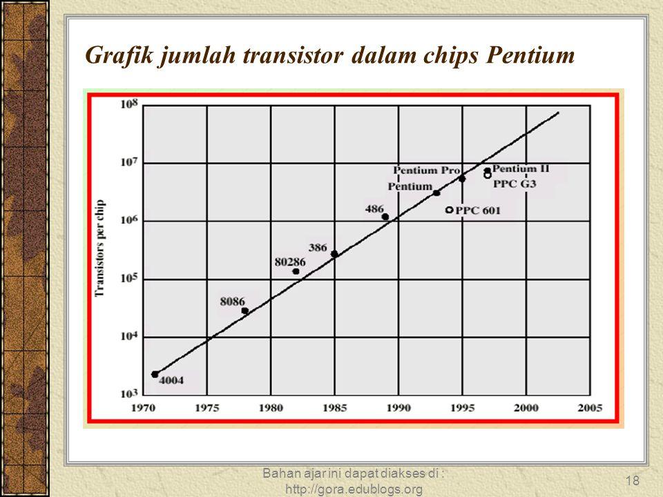 Bahan ajar ini dapat diakses di : http://gora.edublogs.org 18 Grafik jumlah transistor dalam chips Pentium