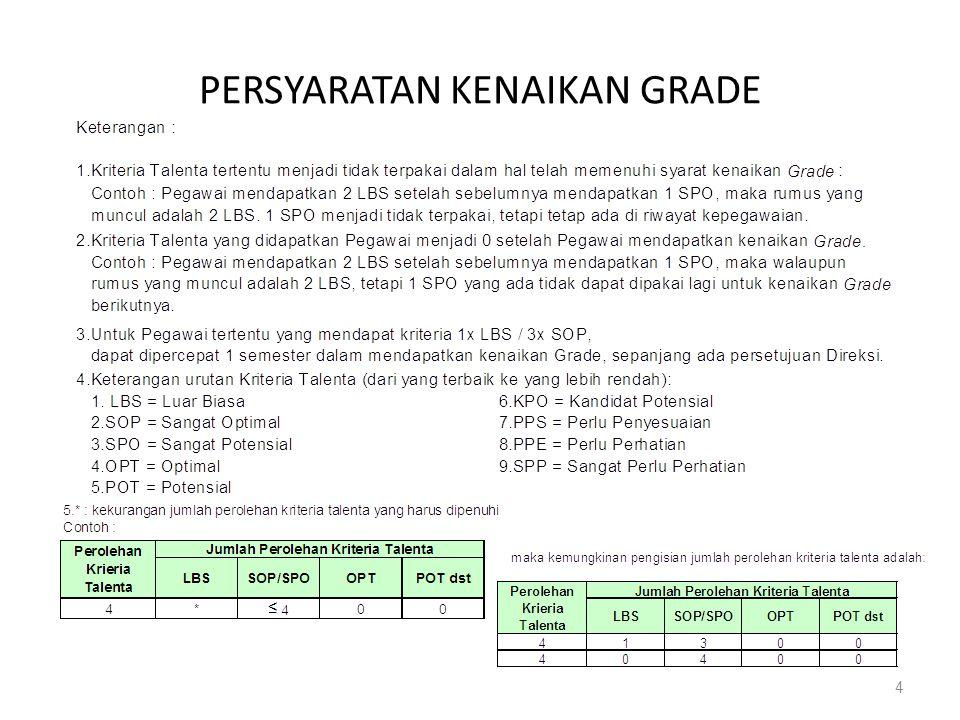 Peralihan Sampai dengan 1 Juli 2010, persyaratan perolehan kriteria talenta untuk Kenaikan Grade pada level kompetensi yang sama mengacu pada tabel sebagaimana tercantum dalam Lampiran 9 Keputusan 307.K/DIR/2009, dengan ketentuan konversi sebagai berikut: Stars dikonversi menjadi Luar Biasa (LBS).