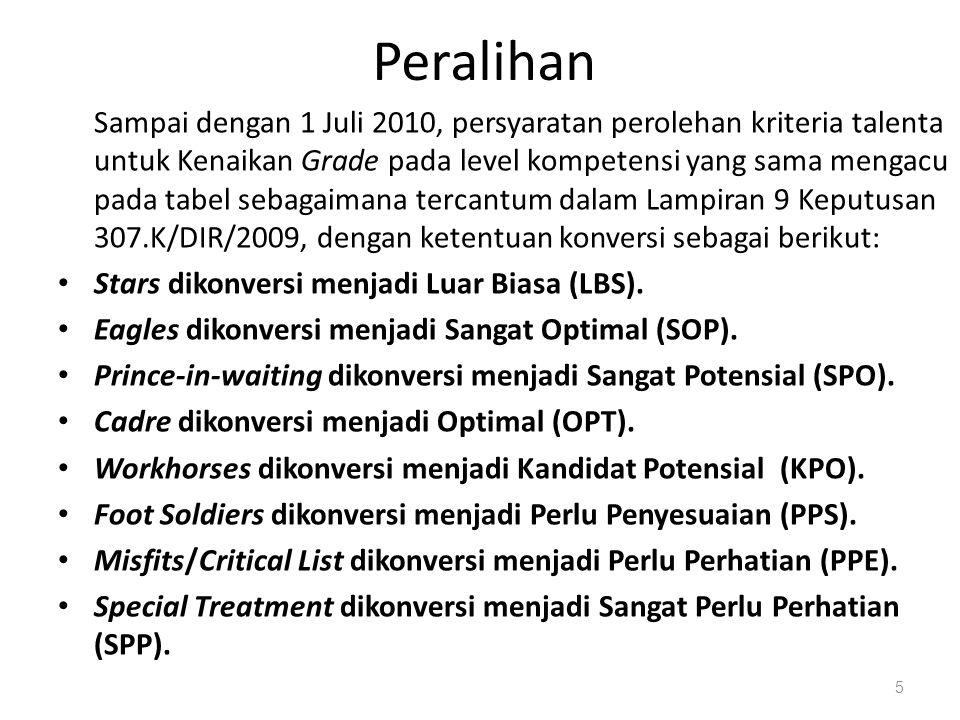KETENTUAN SISTEM MANAJEMEN KINERJA/UNJUK KERJA… Ketentuan Sistem Manajemen Kinerja / Unjuk Kerja Pegawai: Kpts Direksi Nomor: 309.K/DIR/2009 tentang Perubahan atas Keputusan Direksi PT PLN (Persero) Nomor 399.K/DIR/2008 Tentang Sistem Manajemen Unjuk Kerja Pegawai; Kpts Direksi Nomor: 308.K/DIR/2009 tentang Perubahan atas Keputusan Direksi PT PLN (Persero) Nomor 337.K/DIR/2008 Tentang Sistem Manajemen Kinerja Pegawai; Source: American Management Association