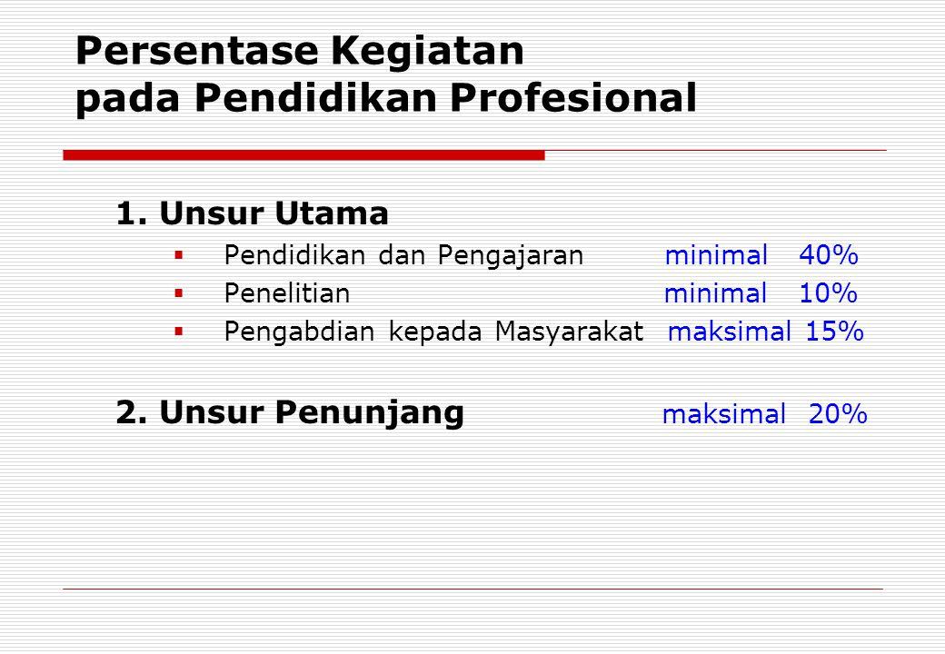 Persentase Kegiatan pada Pendidikan Profesional 1.