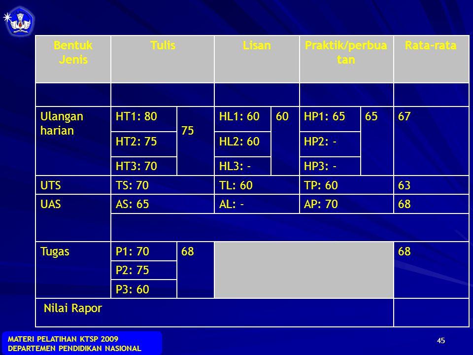MATERI PELATIHAN KTSP 2009 DEPARTEMEN PENDIDIKAN NASIONAL 44 Nilai rapor Semester I = CONTOH FORMULASI