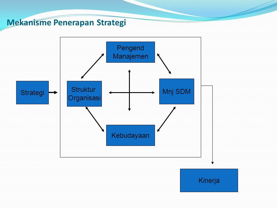 Mekanisme Penerapan Strategi Strategi Pengend Manajemen Struktur Organisasi Kebudayaan Mnj SDM Kinerja