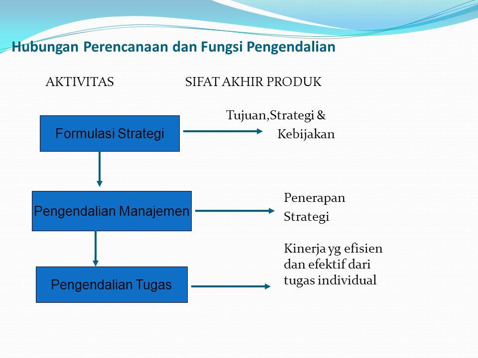 Hubungan Perencanaan dan Fungsi Pengendalian AKTIVITAS SIFAT AKHIR PRODUK Tujuan,Strategi & Kebijakan Penerapan Strategi Kinerja yg efisien dan efekti