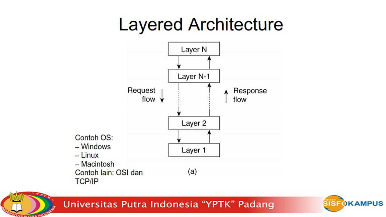 Typical layering in Distributed Systems - Platform: Hardware and operating system - Windows NT / Pentium processor - Solaris / SPARC processor - Middleware: achieve transparency of heterogeneity at platform level - Achieve communication and resource sharing ie.g., remote method invocation -Examples - CORBA (OMG), DCOM (Microsoft), Java Remote Method Invocation (Sun)