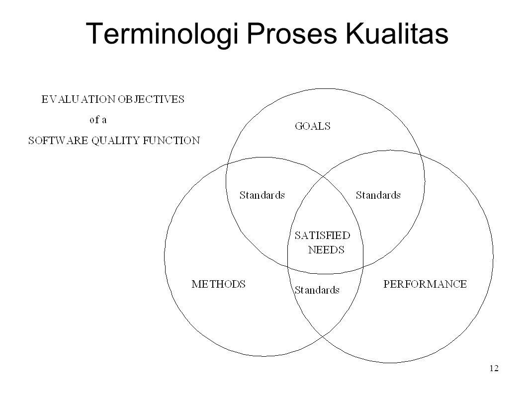 12 Terminologi Proses Kualitas