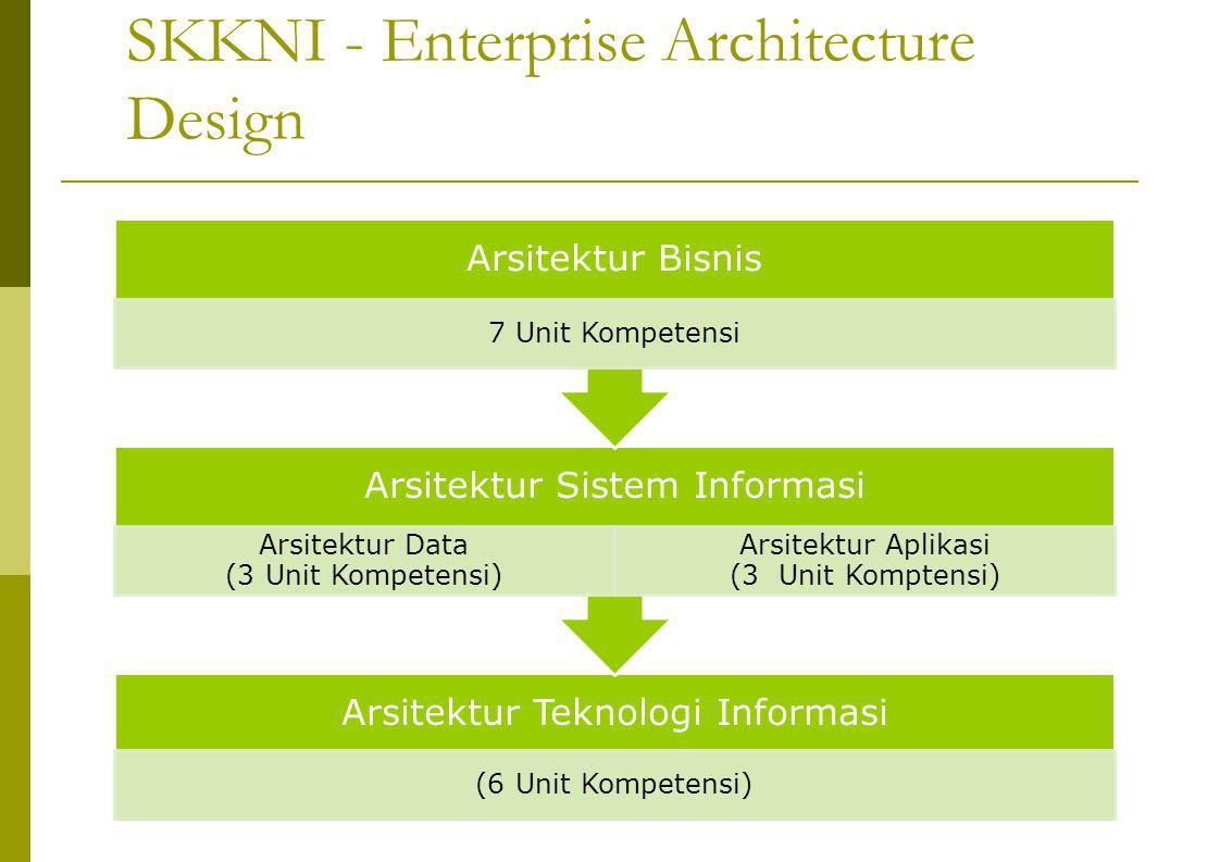 SKKNI - Enterprise Architecture Design Arsitektur Teknologi Informasi (6 Unit Kompetensi) Arsitektur Sistem Informasi Arsitektur Data (3 Unit Kompetensi) Arsitektur Aplikasi (3 Unit Komptensi) Arsitektur Bisnis 7 Unit Kompetensi