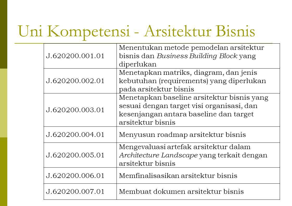 Uni Kompetensi - Arsitektur Bisnis J.620200.001.01 Menentukan metode pemodelan arsitektur bisnis dan Business Building Block yang diperlukan J.620200.002.01 Menetapkan matriks, diagram, dan jenis kebutuhan (requirements) yang diperlukan pada arsitektur bisnis J.620200.003.01 Menetapkan baseline arsitektur bisnis yang sesuai dengan target visi organisasi, dan kesenjangan antara baseline dan target arsitektur bisnis J.620200.004.01Menyusun roadmap arsitektur bisnis J.620200.005.01 Mengevaluasi artefak arsitektur dalam Architecture Landscape yang terkait dengan arsitektur bisnis J.620200.006.01Memfinalisasikan arsitektur bisnis J.620200.007.01Membuat dokumen arsitektur bisnis
