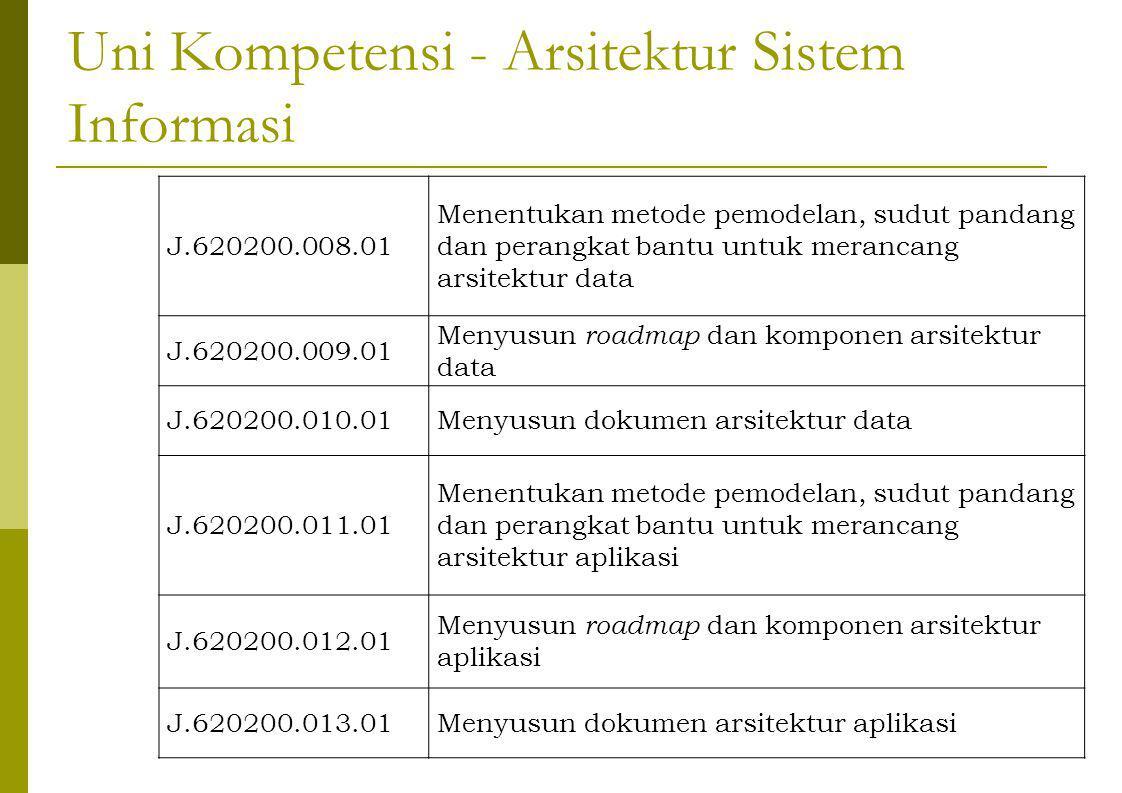 Uni Kompetensi - Arsitektur Sistem Informasi J.620200.008.01 Menentukan metode pemodelan, sudut pandang dan perangkat bantu untuk merancang arsitektur data J.620200.009.01 Menyusun roadmap dan komponen arsitektur data J.620200.010.01Menyusun dokumen arsitektur data J.620200.011.01 Menentukan metode pemodelan, sudut pandang dan perangkat bantu untuk merancang arsitektur aplikasi J.620200.012.01 Menyusun roadmap dan komponen arsitektur aplikasi J.620200.013.01Menyusun dokumen arsitektur aplikasi