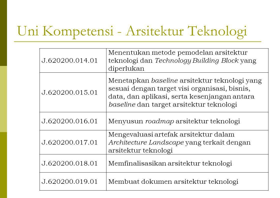 Uni Kompetensi - Arsitektur Teknologi J.620200.014.01 Menentukan metode pemodelan arsitektur teknologi dan Technology Building Block yang diperlukan J.620200.015.01 Menetapkan baseline arsitektur teknologi yang sesuai dengan target visi organisasi, bisnis, data, dan aplikasi, serta kesenjangan antara baseline dan target arsitektur teknologi J.620200.016.01Menyusun roadmap arsitektur teknologi J.620200.017.01 Mengevaluasi artefak arsitektur dalam Architecture Landscape yang terkait dengan arsitektur teknologi J.620200.018.01Memfinalisasikan arsitektur teknologi J.620200.019.01Membuat dokumen arsitektur teknologi