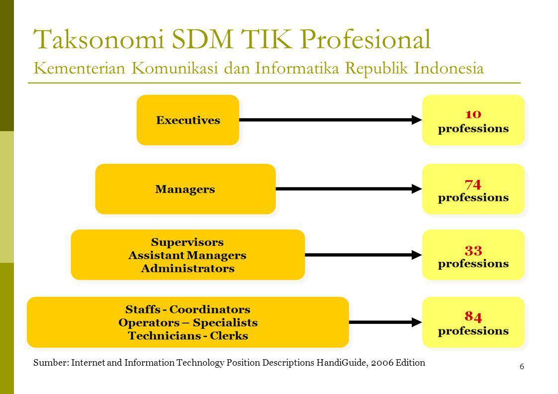 Taksonomi SDM TIK Profesional Kementerian Komunikasi dan Informatika Republik Indonesia 6 Sumber: Internet and Information Technology Position Descriptions HandiGuide, 2006 Edition