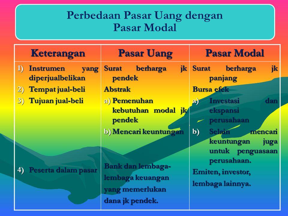 A. Pengertian Pasar Uang Pasar uang (money market) di Indonesia masih relatif baru jika dibandingkan dengan negara-negara maju. Namun, dalam perkemban