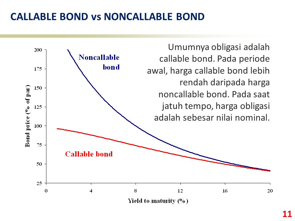 11 CALLABLE BOND vs NONCALLABLE BOND Umumnya obligasi adalah callable bond.