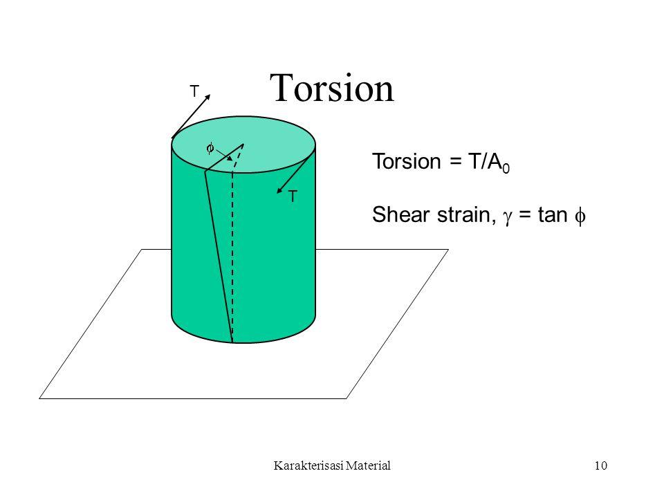 Karakterisasi Material10 Torsion T T  Torsion = T/A 0 Shear strain,  = tan 