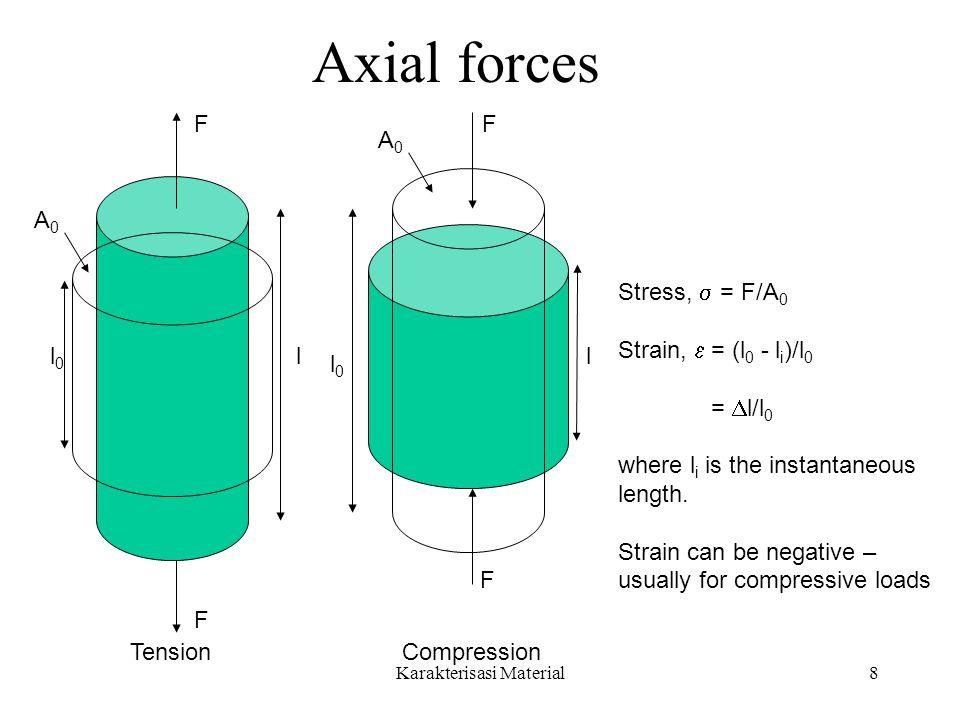 Karakterisasi Material8 Axial forces A0A0 F F ll0l0 l0l0 F F l A0A0 TensionCompression Stress,  = F/A 0 Strain,  = (l 0 - l i )/l 0 =  l/l 0 where